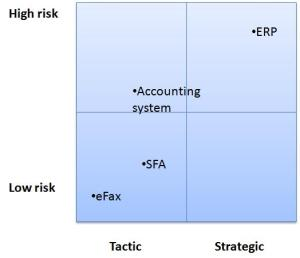 Risk/strategic importance matrix. Think of some examples of your own...